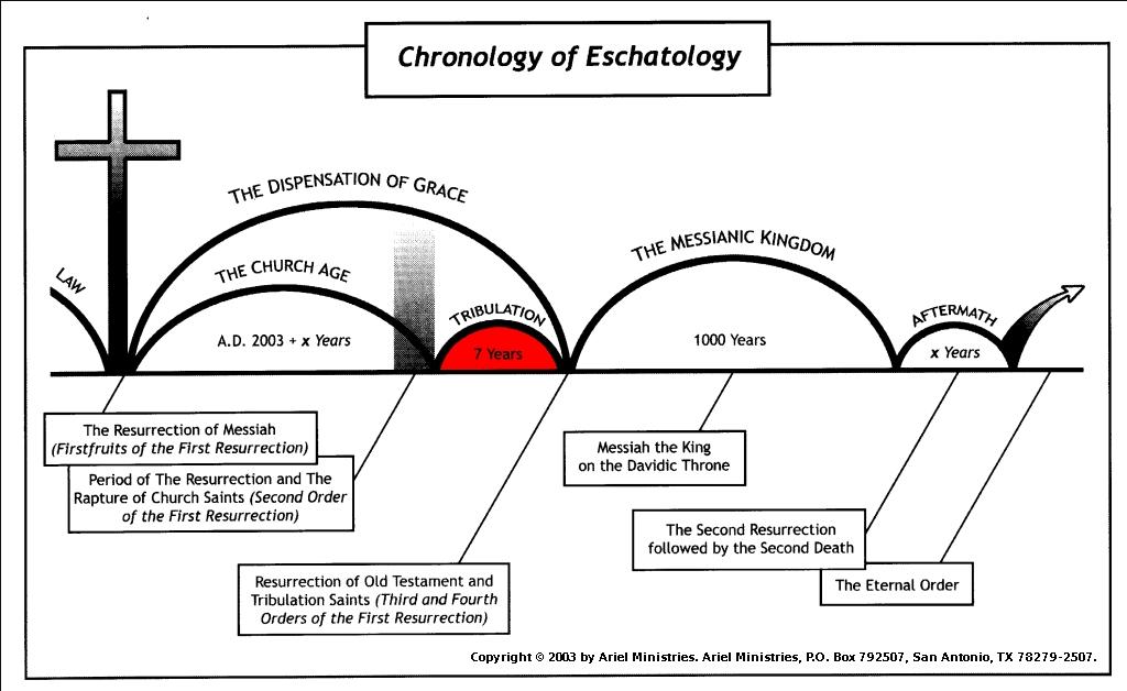 Chart - Chronology of Eschatology