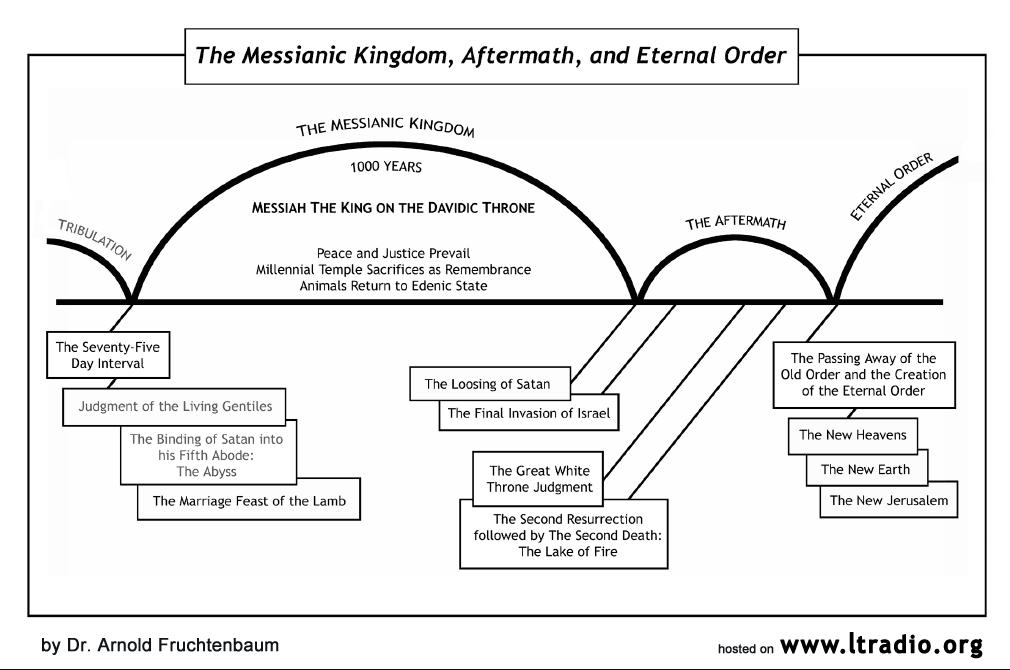 Chart - Millennium